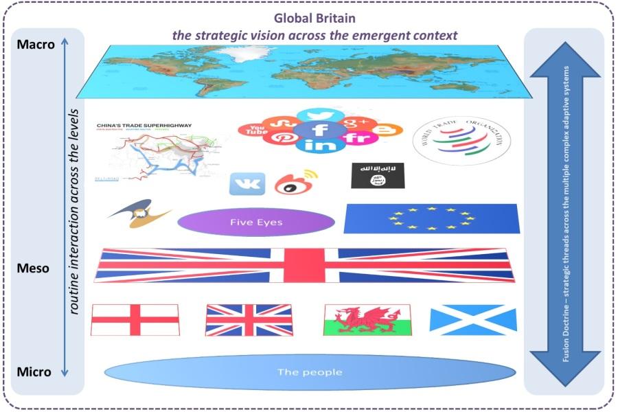 Global Britain - Complex